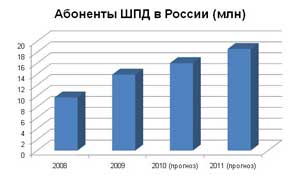 Абоненты ШПД в России