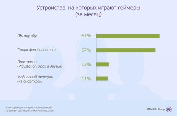 Специалисты Mail.Ru смогли сделать обычный портрет русского геймера