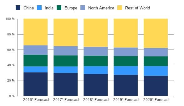 Рынок телефонов замедлится в2016г