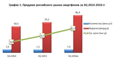 «Евросеть»: продажи телефонов в Российской Федерации вIII квартале увеличились на23%