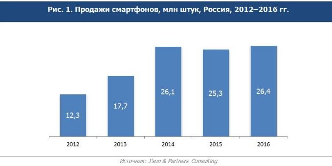 Исследование: русский рынок телефонов в прошлом 2016г вырос на4,4%