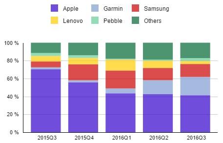 Тим Кук опровергает падение продаж Apple Watch