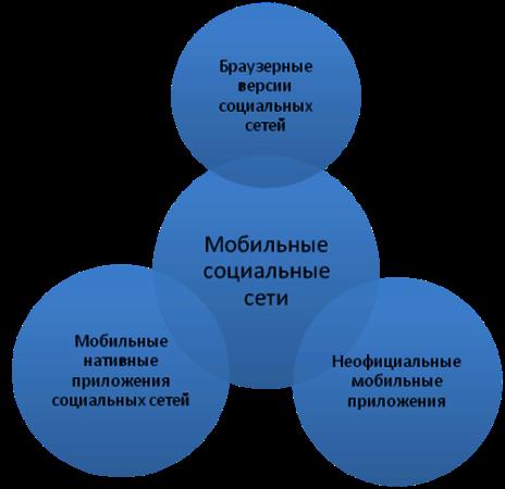 Заработок Вконтакте Как заработать с помощью социальных
